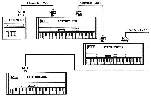 a-typical-midi-setup-with-multiple-synths-sequencer