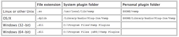 Lokasi folder VAMP Plugin untuk cari chord lagu