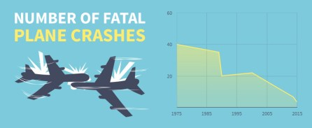 Graphic of How many fatal plane crashes happen every year - ASAPtickets travel blog