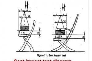 BS EN 581 safety requirements for furniture: laboratory or