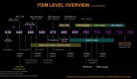 Item Level Chart for Legion : wow