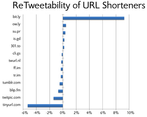 url-shorteners-and-tweets