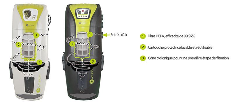 Système de filtration Sach CVTech