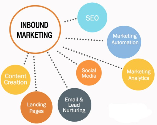 Inbound Lead Generation: How to Grow Business with Digital Marketing
