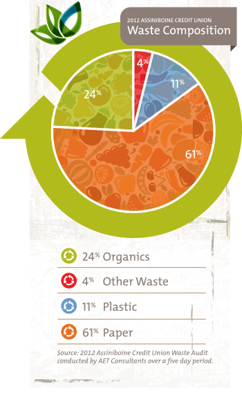 Waste Composition in 2012