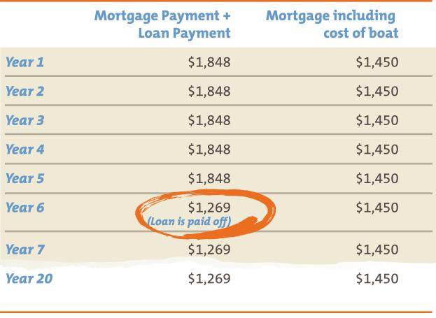 Payment table comparison