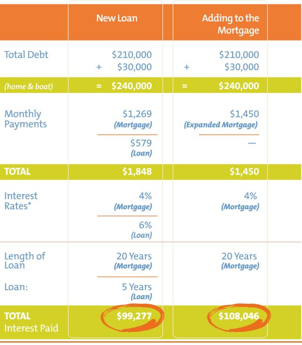 Loan vs Mortgage comparison chart