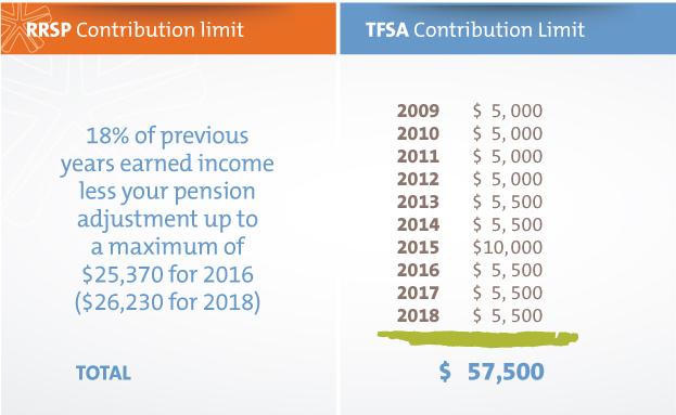 Contribution limit TFSA RRSP