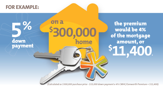 Buying your first home: Down payment example