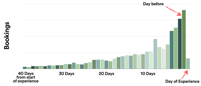 The closer it is to an Airbnb experience's start day, the more likely guests are to book it.