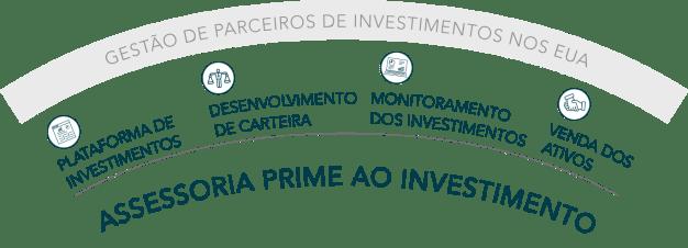 Assessoria ao investimento no exterior