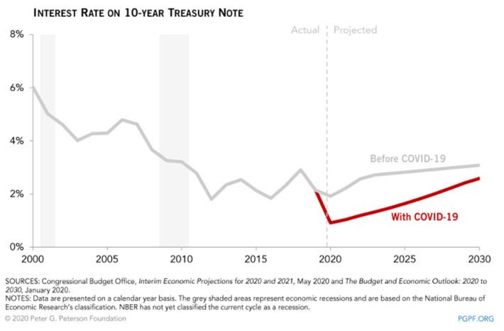 Previsão do tesouro americano