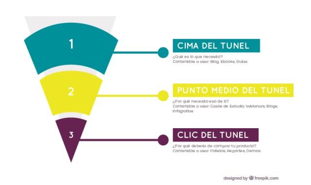 Tunel de la venta - Sales Funnel