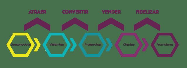 Objetivos de Inbound Marketing