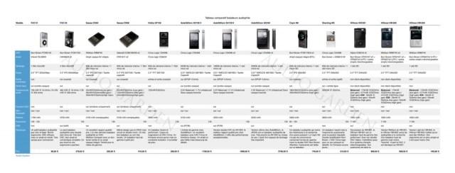 Tableau comparatif des baladeurs audiophiles.