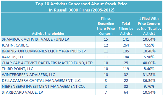 Shareholder Activists Reporting Concerns About Stock Price