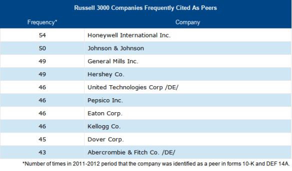 Top Russell 3000 Peer Companies 2011-2012