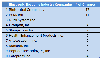 Changes to directors and officers: top ten companies in industry