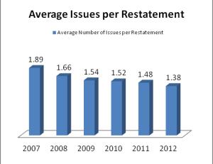 Average Issues Per Restatement