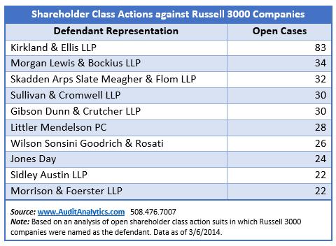 Class Action Defendants Top 10