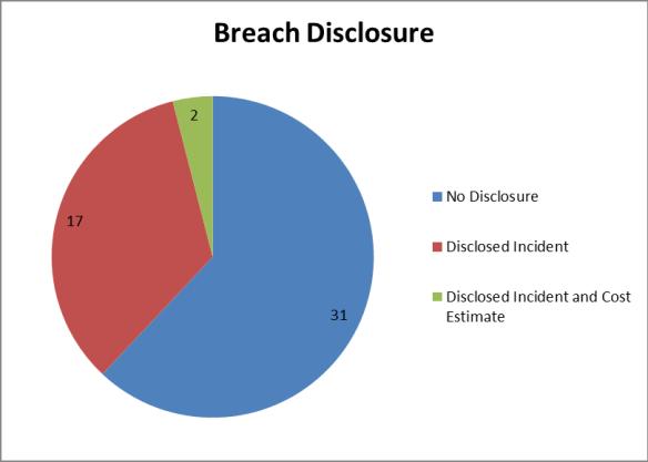 Breach Disclosure