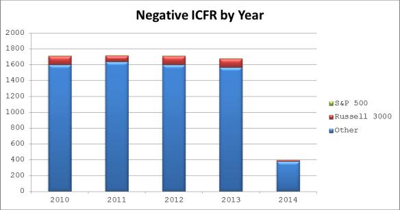 Negative ICFR by Year