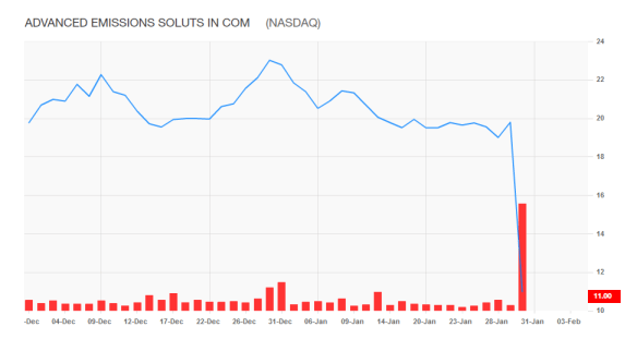 ADES Stock Chart1