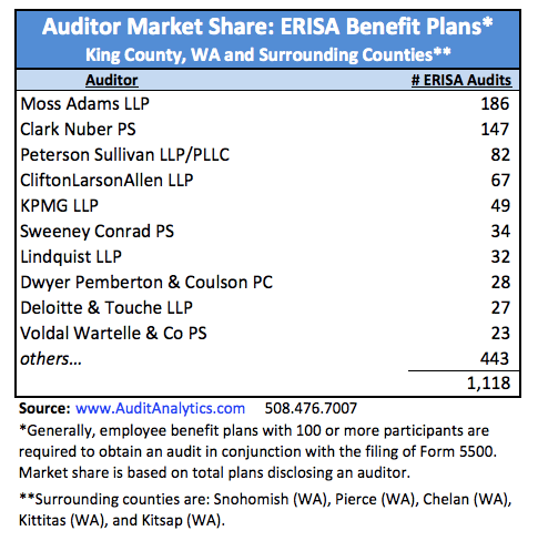 King County_ERISA Market Share copy