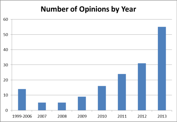 ESG Opinions per year