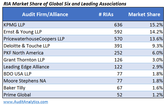 Market Share of G6 and Alliances_Table 3