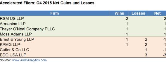 Q4 2015 AF Wins and Losses