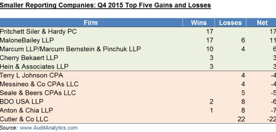 Q4 2015 SRC Wins and Losses