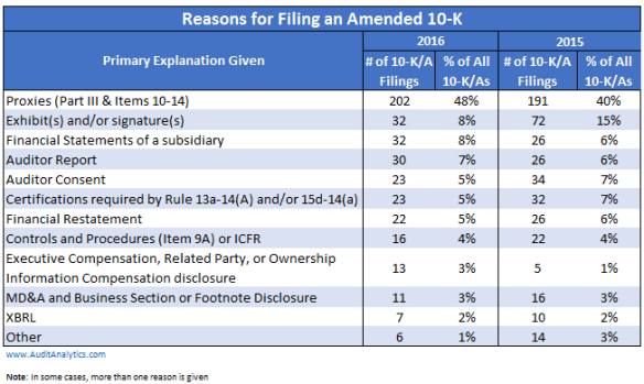 amended-filings-2016-table