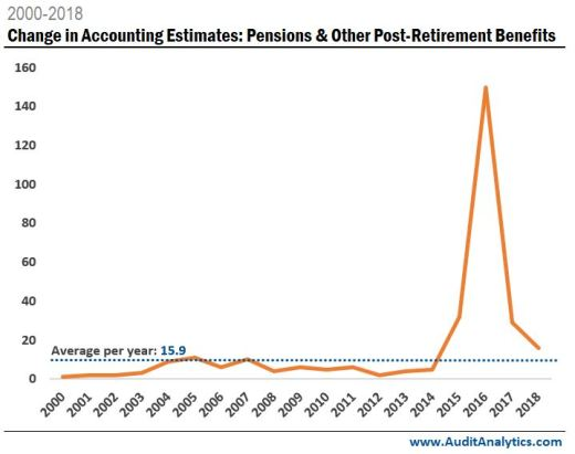 Number of changes in accounting estimates disclosed per year related to pensions and other post-retirement benefits.
