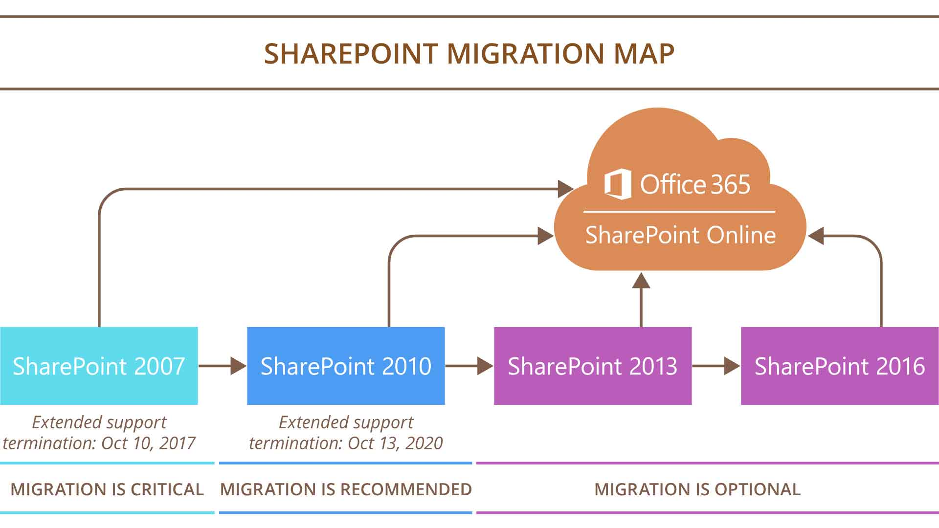 sharepoint 2010 site diagram 2016 dodge durango alternator wiring migrate from to office 365 things
