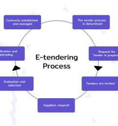 types of tenders e tendering process in india ultimate guide e procurement process flow diagram [ 2016 x 1550 Pixel ]