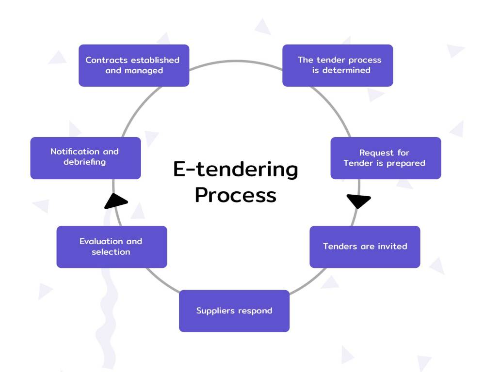 medium resolution of types of tenders e tendering process in india ultimate guide e procurement process flow diagram