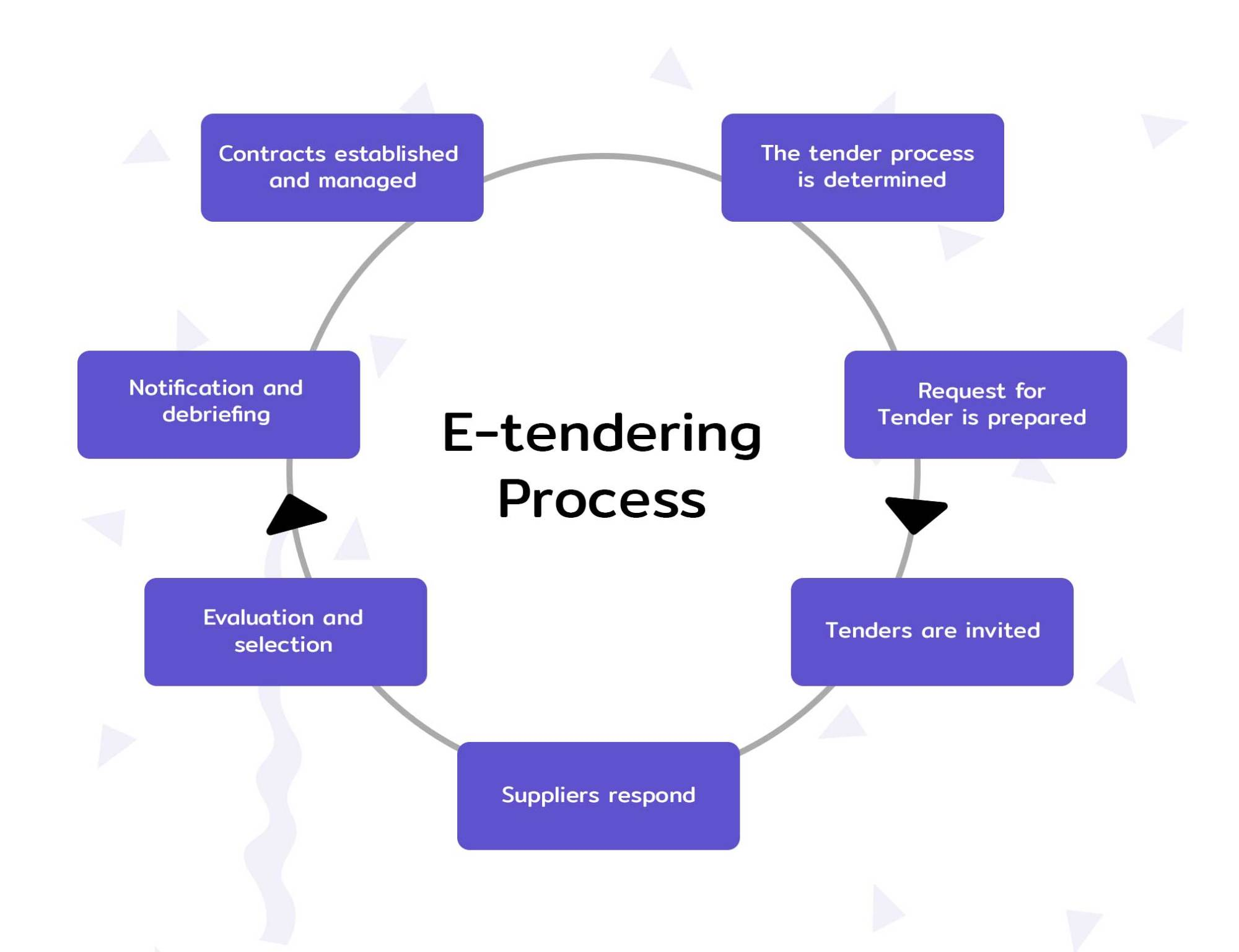 hight resolution of types of tenders e tendering process in india ultimate guide e procurement process flow diagram