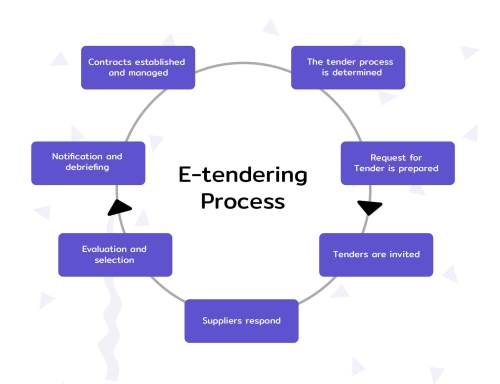 small resolution of types of tenders e tendering process in india ultimate guide e procurement process flow diagram