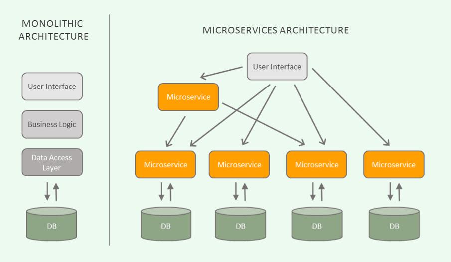 Arquitectura de microservicios