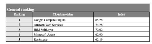 Ranking General Computing Cloud