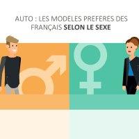 Les modèles de voiture préférés des Français selon leur sexe