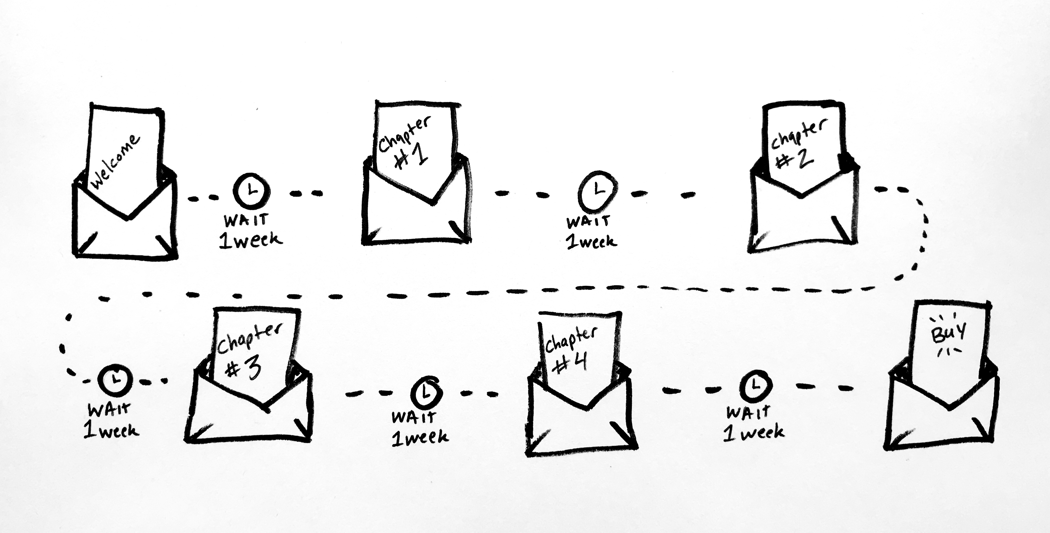 The Best Tool to Plan Your Email Marketing Automation