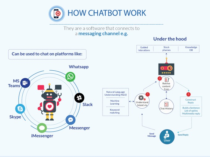Chatbot platform Messenger, skype. Powered by Machine Learning, Natural Language Understanding (NLU) and artificial intelliengence