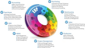 Erp History Odoo Business Management Solutions Azkatech