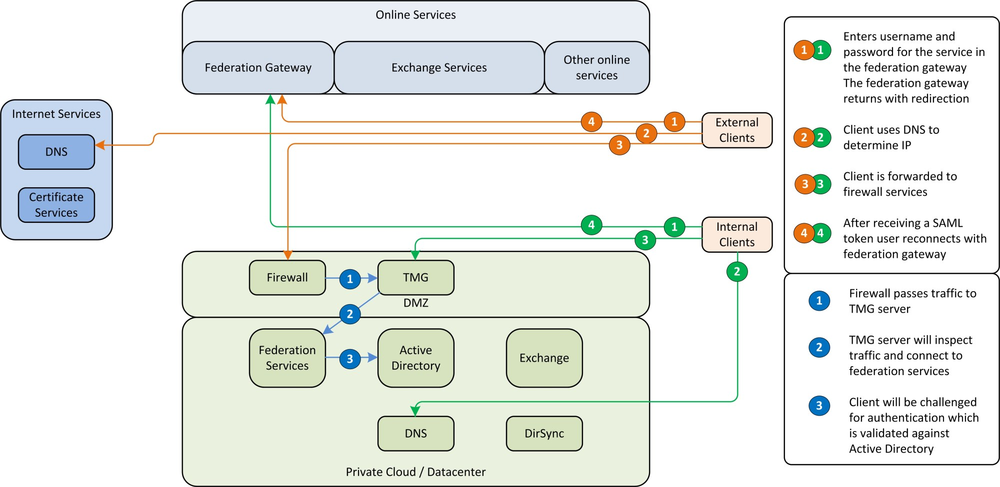 hight resolution of passive clients and active clients use a different method for authentication passive clients are redirected from federation server to federation server in