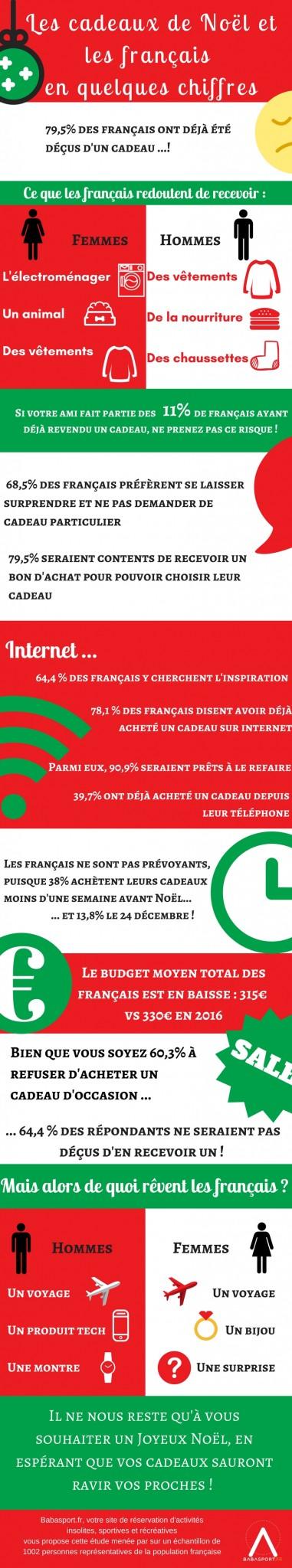 Etude menée par Babasport.fr, votre site de réservation d'activités insolites, sportives et récréatives sur un échantillon de 450 personnes représentatives de la population française (2)
