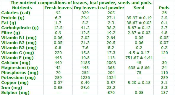 Moringa Nutrient composition
