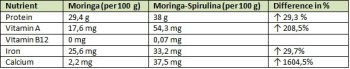 differents-between-Moringa-and-Spirulina-tablets