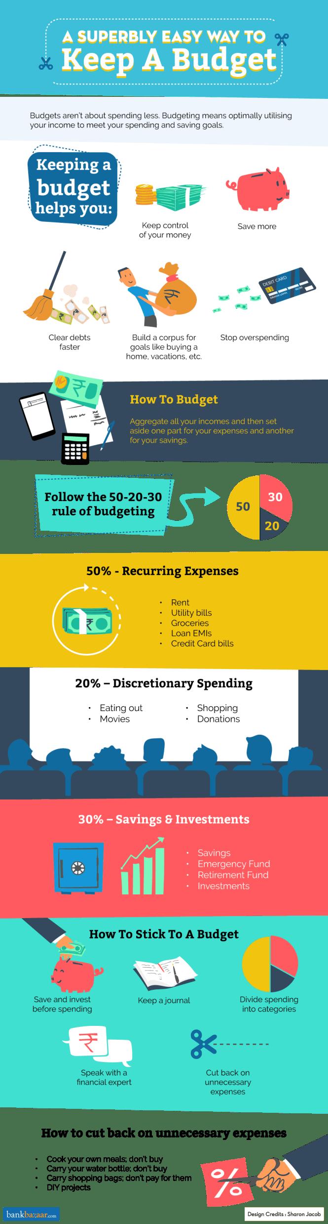 A Superbly Easy Way To Keep A Budget